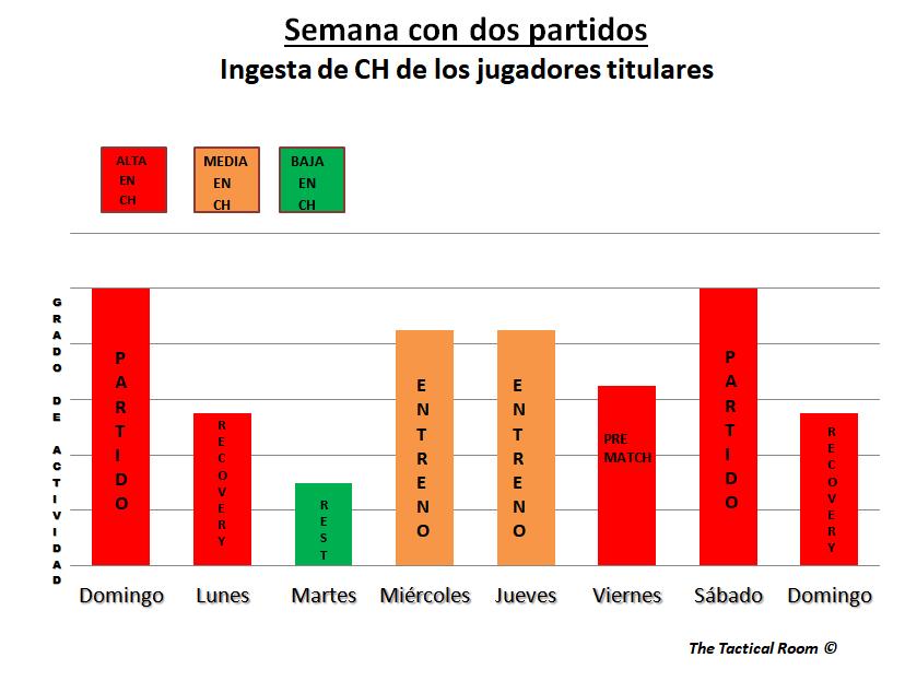 La ingesta de CH de los jugadores titulares, durante semana con dos partidos de fútbol (Gráfico: Loles Vives)